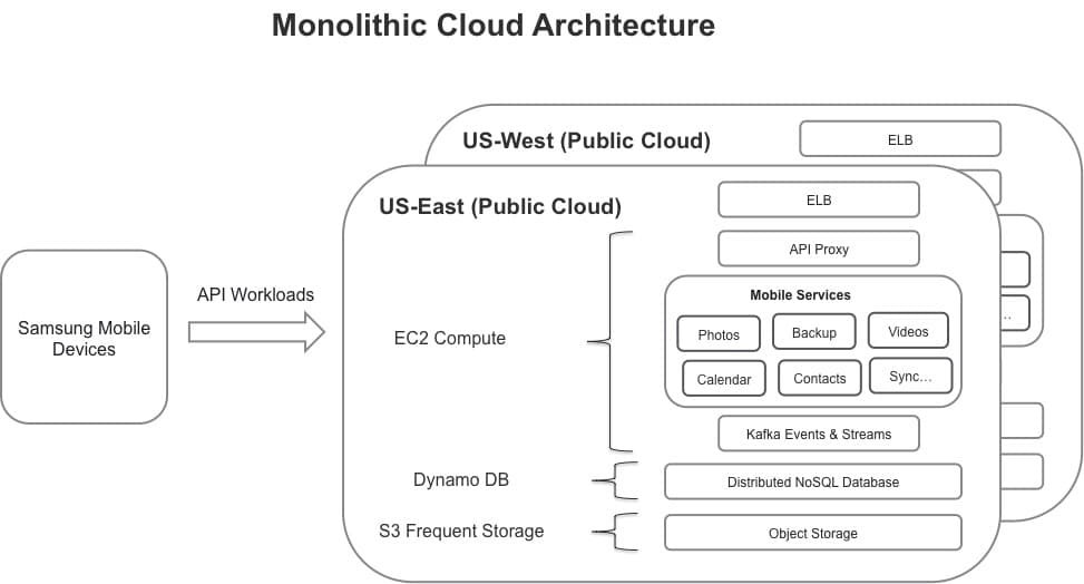 MonolithicCloud