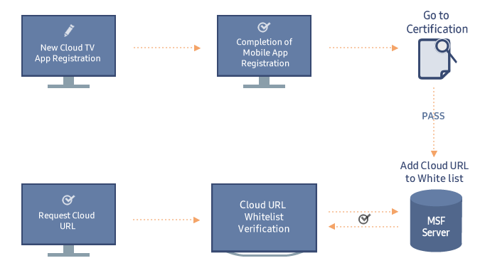 Figure 7. Cloud TV App Registration Process