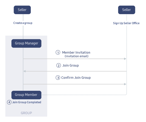 Figure 1. Inviting Sellers into Group