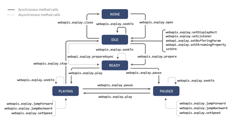 Figure 1. AVPlay instance life-cycle