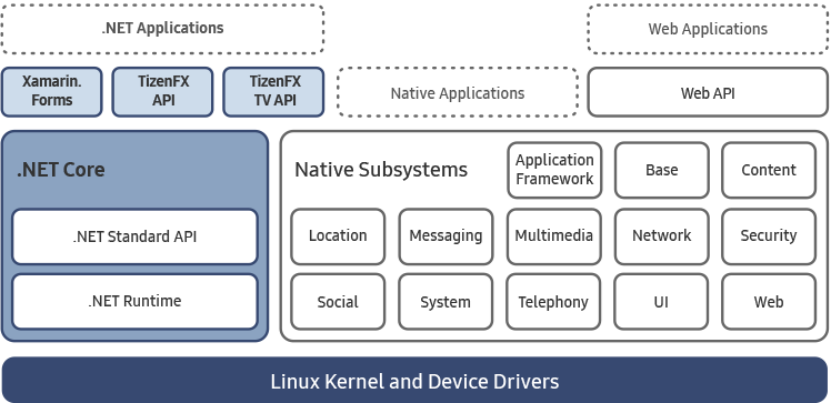 Tizen .NET TV architecture