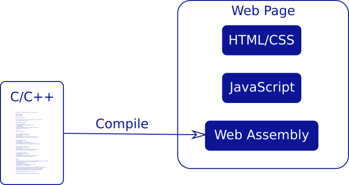 Fig. 1. WebAssembly TV Application