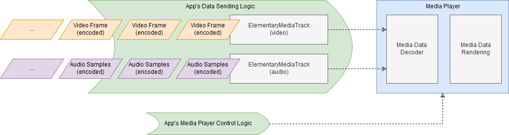 Figure: Elementary Media Packet -> ElementaryMediaTrack -> Media Player data flow.