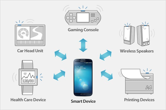 Figure 1: Samsung Smart Device and Accessories
