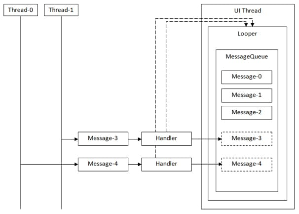 Basics of multi-threading in Android | SAMSUNG Developers