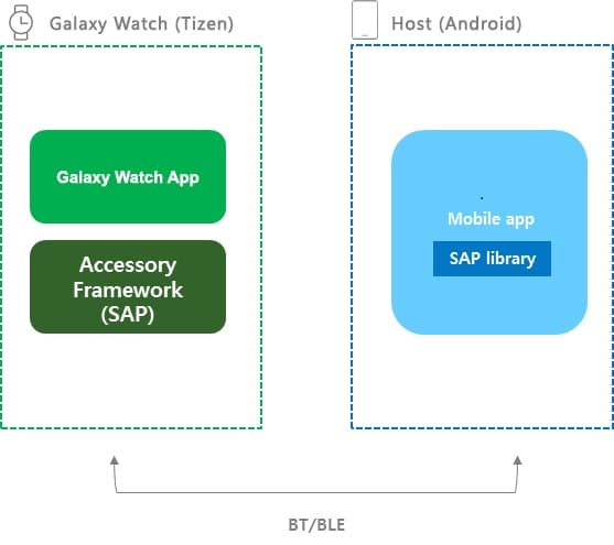 Figure 1 :Architecture of the Host and Galaxy Watch Device