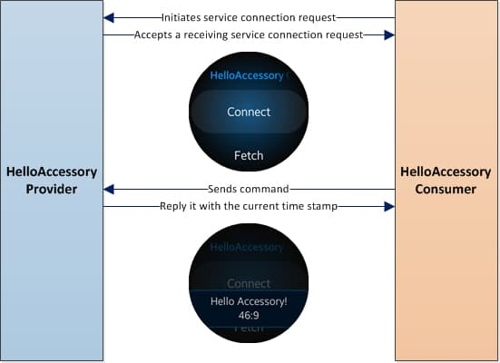 Figure 1 Hello Accessory - Provider (Android) and Consumer (Gear)