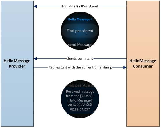 Figure 1 Hello Message - Provider (Android) and Consumer (Gear)