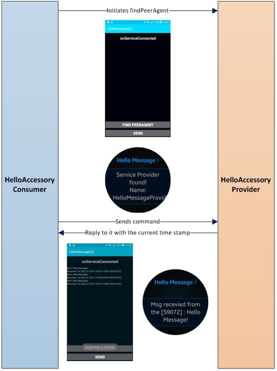 Figure 2 Hello Message - Provider (Gear) and Consumer (Android)