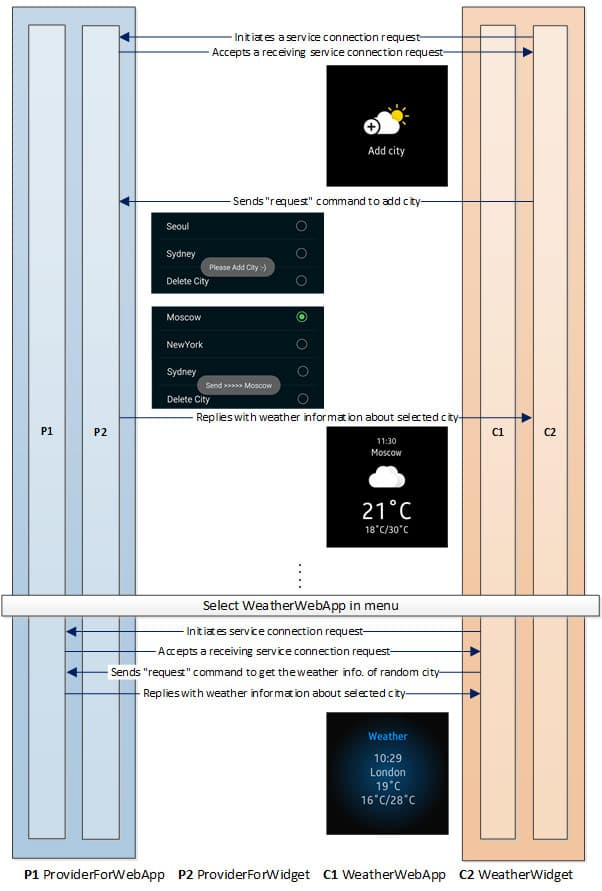 Figure 1 Weather - Provider (Android) and Consumer (Gear)