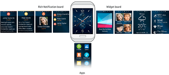 Users can swipe to the left, right, or upwards from the Watch Face to access the Widget Board, the Notification Board, and the Apps screen respectively.
