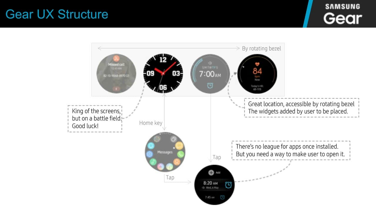 The Developer Guide to the New Samsung Gear Sport