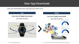 Monetize Your Gear Apps: Implementing IAP with Web APIs
