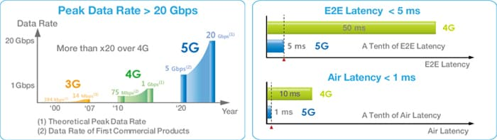 Figure 7 Data Rate Comparison of 5G with 3G and 4G, Figure 8 Ultra Low Latency of 5G