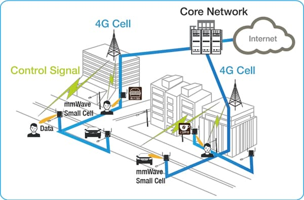 Overlaid Network of mmWave Small Cell integrated with the Underlay 4G System