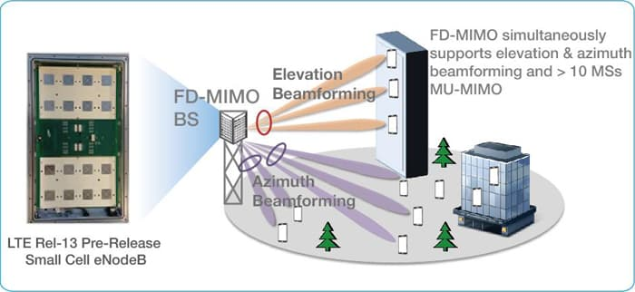 Example of FD-MIMO Deployment