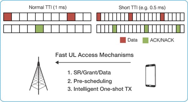 TTI Shortening and UL Scheduling for Ultra Reliability and Low Latency