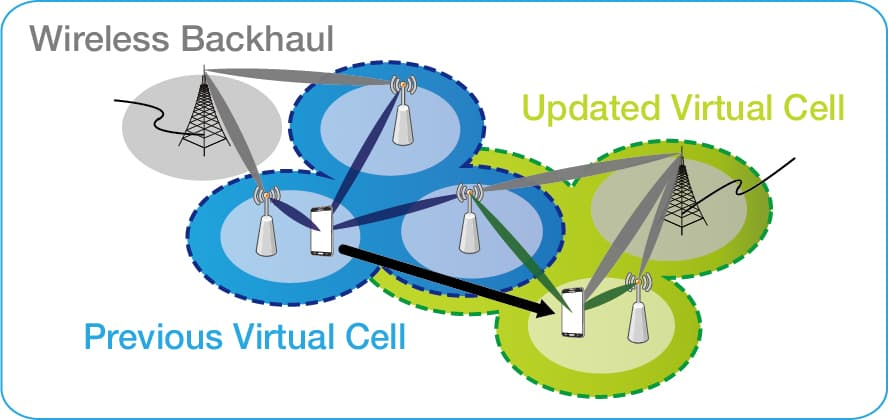 User Centric Virtual Cellular Network