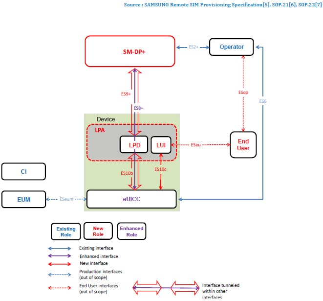 Figure 3 Remote SIM Provisioning System (GSMA RSP Technical Specification – SGP.22)