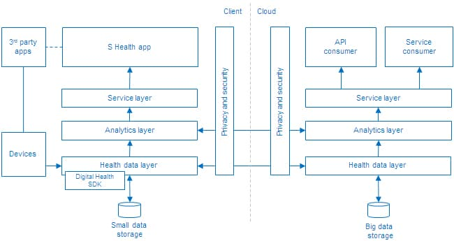 S Health and Samsung Digital Health SDK | SAMSUNG Developers