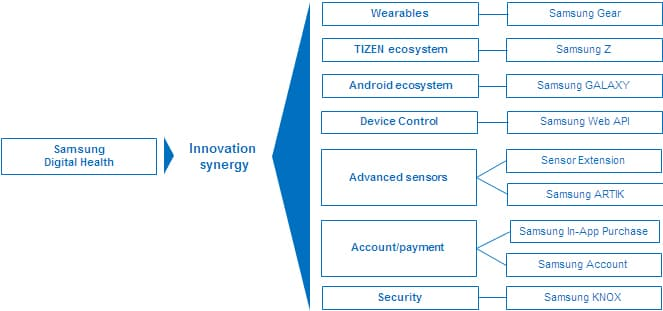 Figure 4 Leveraging Samsung's Technology Ecosystem for Health
