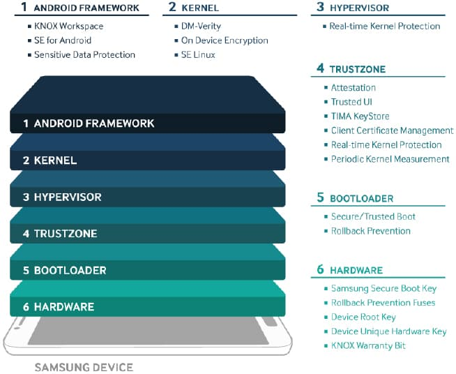 Samsung KNOX Platform Security Overview