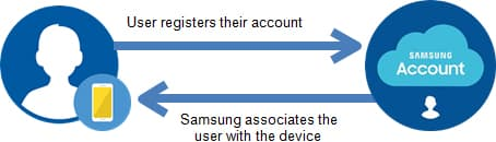 If a user opts to skip the registration initially, it is always possible to manually initiate the registration process from the Settings menu of the device. One way, or another, the device user must register their Samsung account in order to use Samsung Pass.
