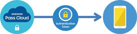 The Samsung Pass Cloud performs the other operation that is required to associate the app with the enterprise partner. It generates an authentication token and provides it to the device. This authentication token is really a reference to the successful biometric authentication the user just performed.