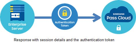 If the enterprise partner validates the session details, it forwards the session details and the authentication token to the Samsung Pass Cloud. The Samsung Pass Cloud can associate this app on this device with this enterprise partner's account through the opaque identifier included as part of the session details.