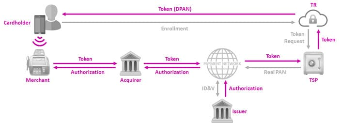 Figure 1. Tokenization within a mobile payments infrastructure