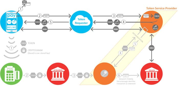 Figure 2. Card Enrollment and Payment Workflows