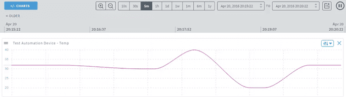 Figure 10 Real-time graph of gathered sensor data in ARTIK Cloud