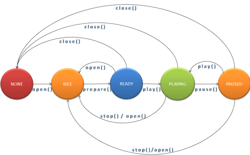 Figure 4 The AVPlay States