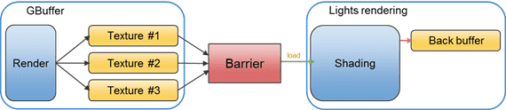Figure 7 Illustration of Barriers