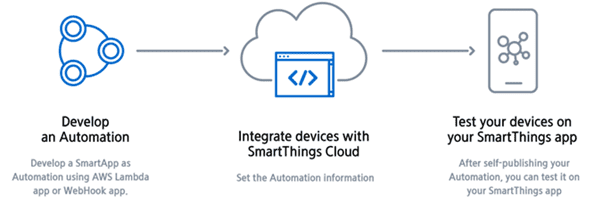 Figure 1 SmartThings IoT Overview