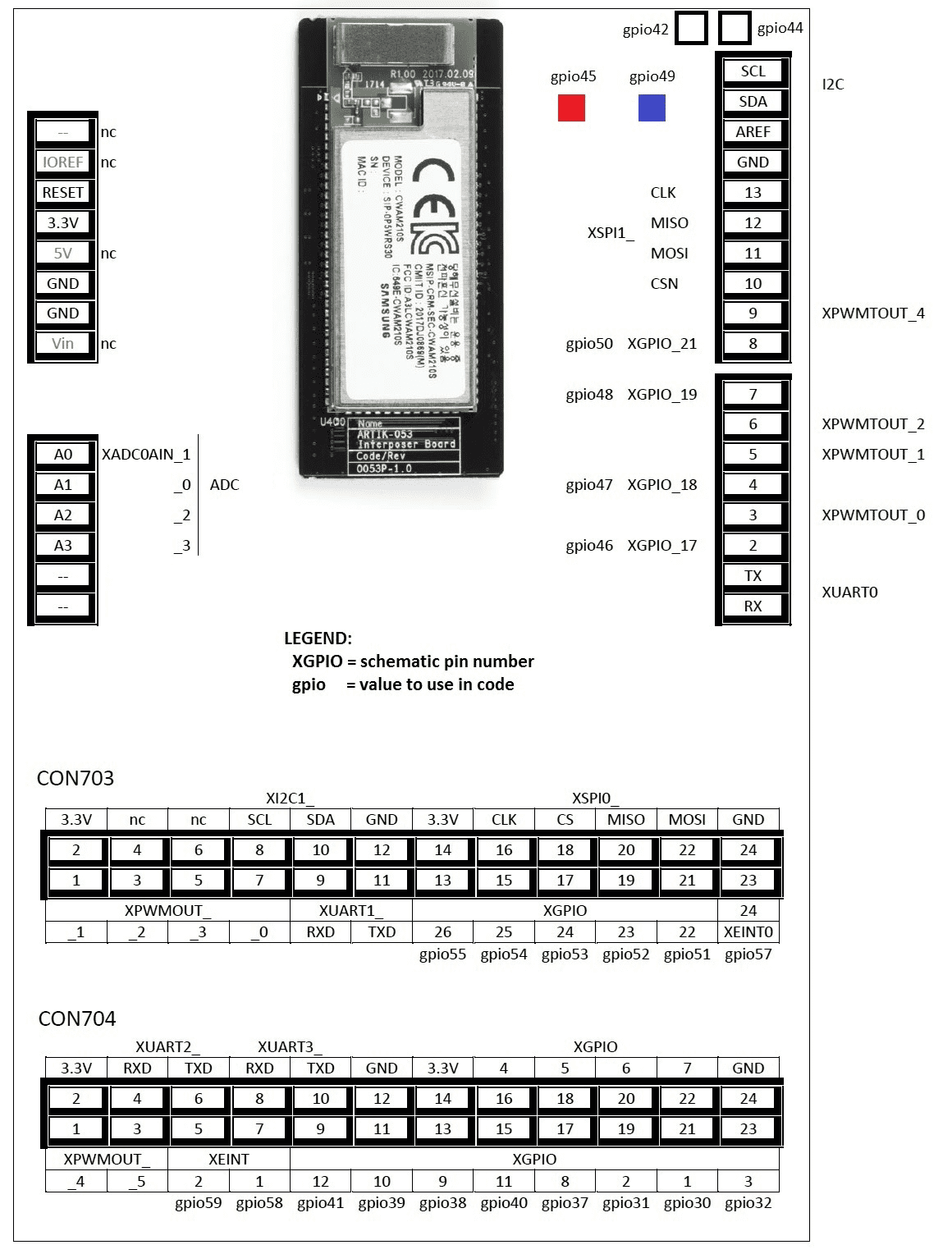 Figure 20 Artik 053 Board Diagram