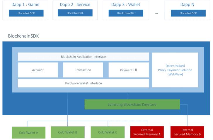 Samsung Blockchain | SAMSUNG Developers