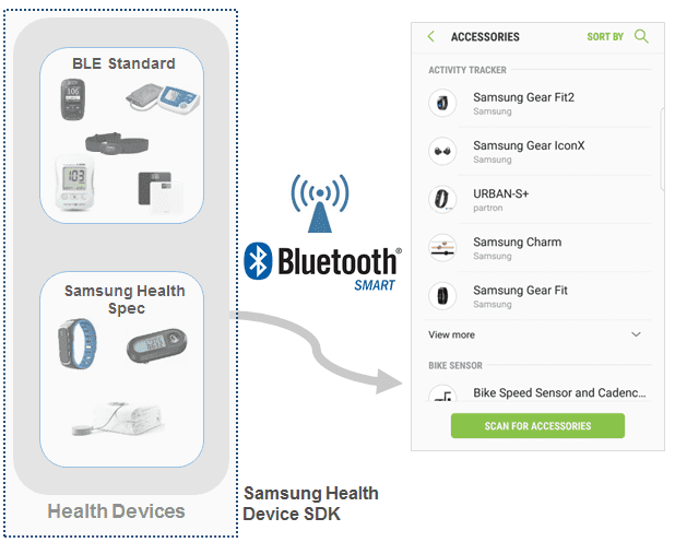 Figure 1: Samsung Health's Device SDK