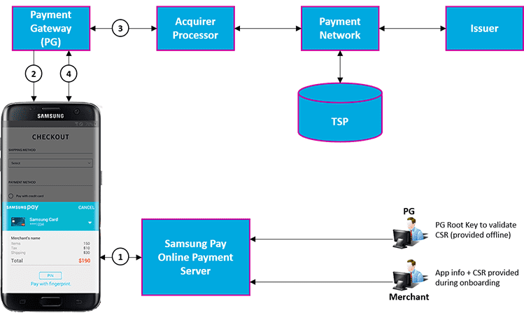 Tap and pay samsung