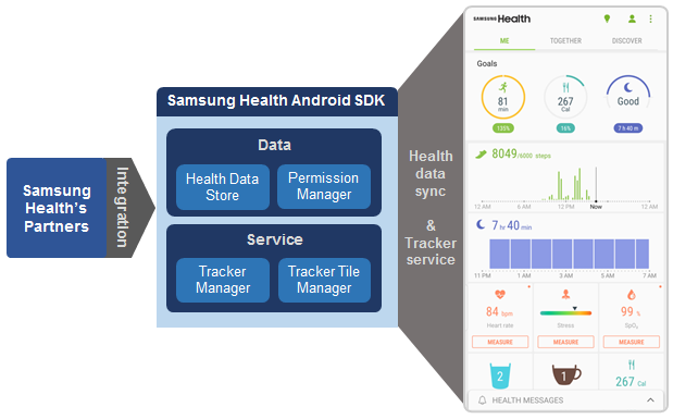 Figure 1: Samsung Digital Health service