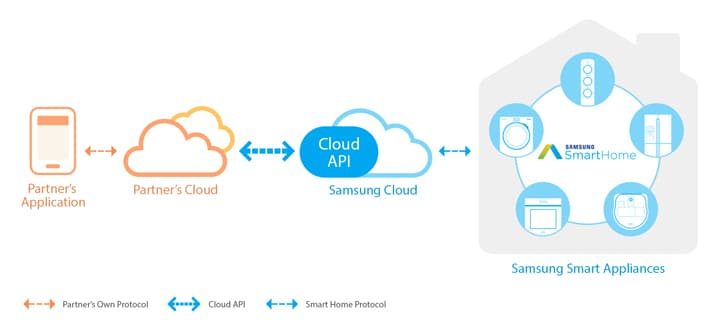 smart home cloud api specification