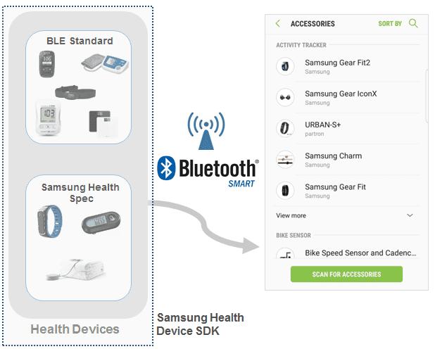 Device SDK | SAMSUNG Developers